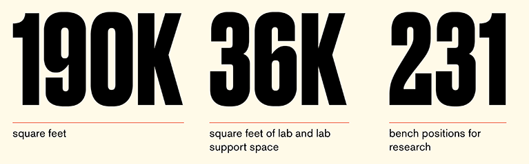 Infographic textually depicting that HST will measure 190K square feet, 36K square feet of lab and lab support space, and 231 bench positions for research